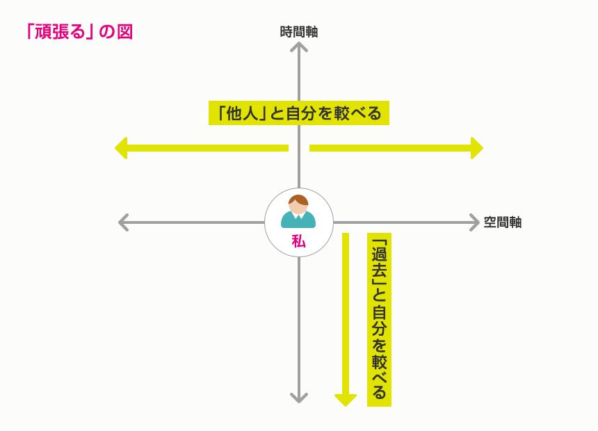 ganbaruGraph